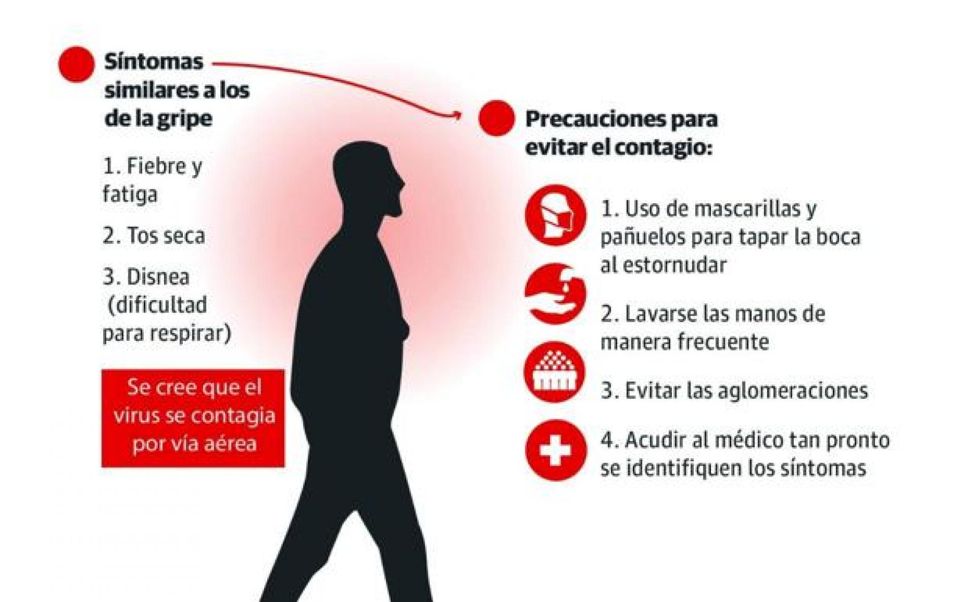 Síntomas y precauciones del COVID - 19
